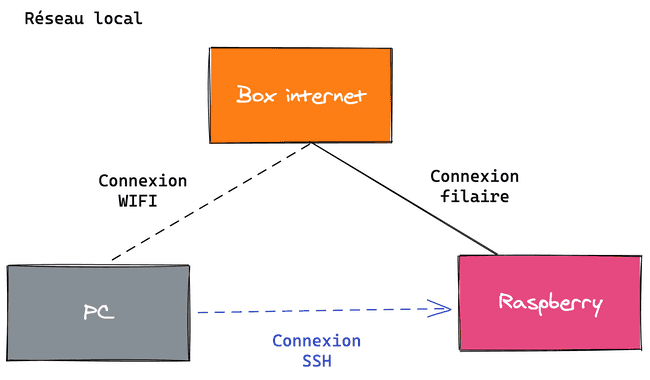local-network